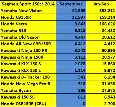 Data penjualan motor sport...