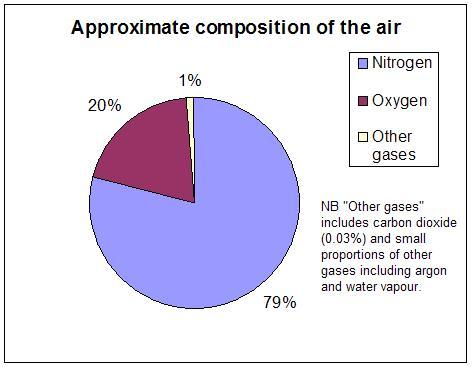 Kandungan Nitrogen dalam udara... :roll: