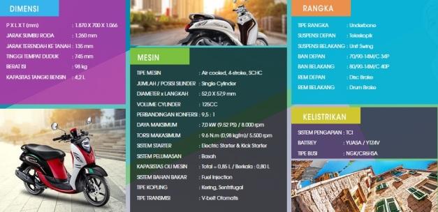 Spesifikasi New Yamaha Fino 125